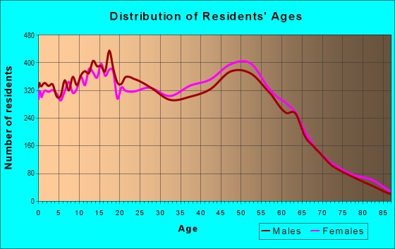 Age and Sex of Residents in zip code 98023