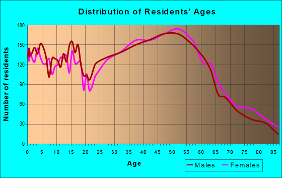Age and Sex of Residents in zip code 98028