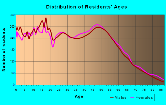 Age and Sex of Residents in zip code 98031