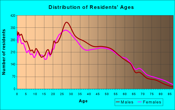 Age and Sex of Residents in zip code 98032
