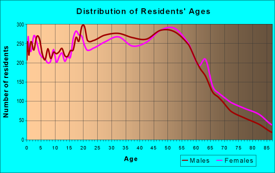 Age and Sex of Residents in zip code 98036