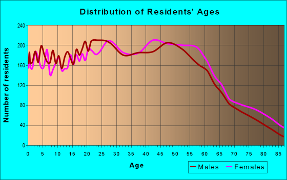 Age and Sex of Residents in zip code 98037