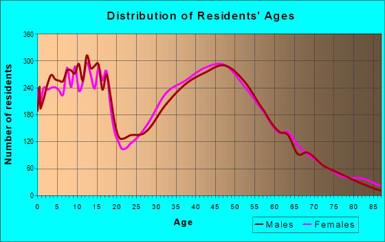Age and Sex of Residents in zip code 98038