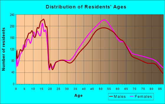 Age and Sex of Residents in zip code 98040