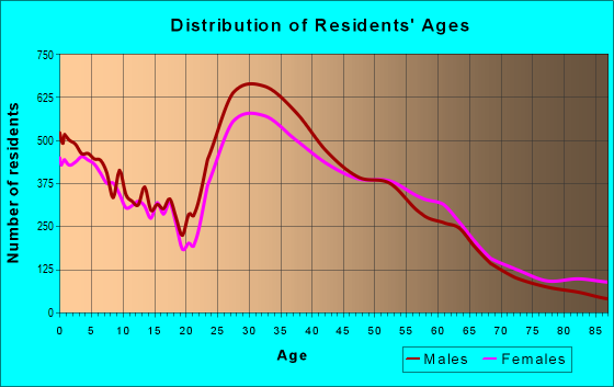 Age and Sex of Residents in zip code 98052