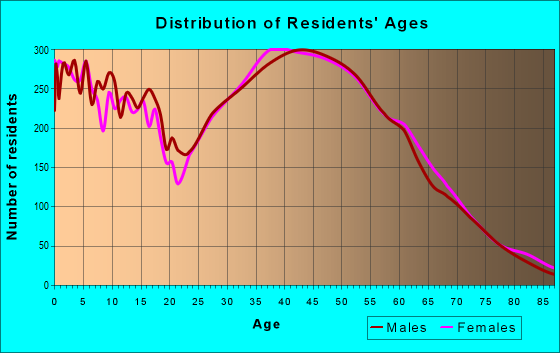Age and Sex of Residents in zip code 98059