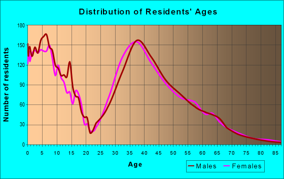 Age and Sex of Residents in zip code 98065