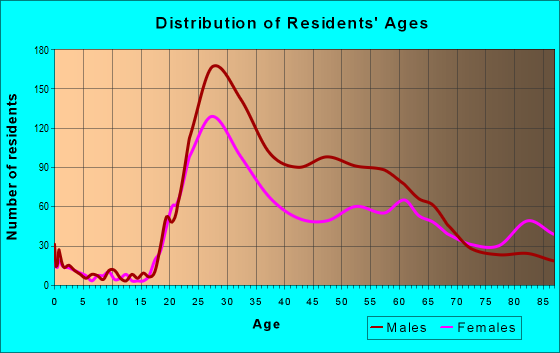 Age and Sex of Residents in zip code 98101