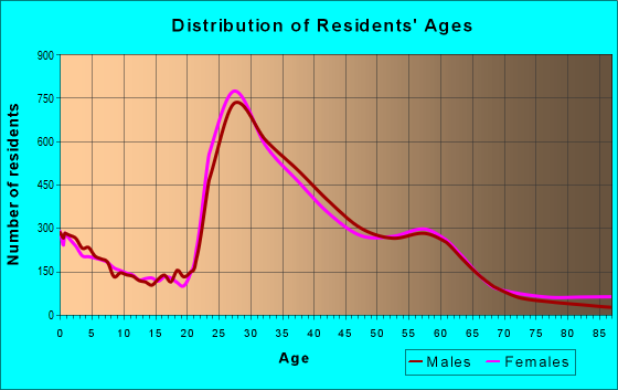 Age and Sex of Residents in zip code 98103