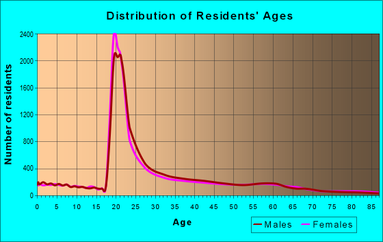 Age and Sex of Residents in zip code 98105