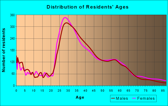 Age and Sex of Residents in zip code 98107