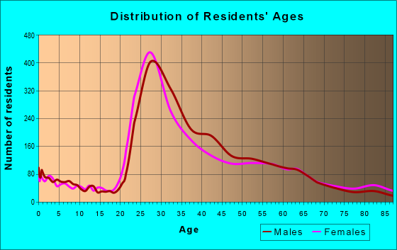 Age and Sex of Residents in zip code 98109