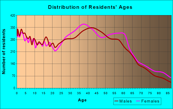 Age and Sex of Residents in zip code 98118