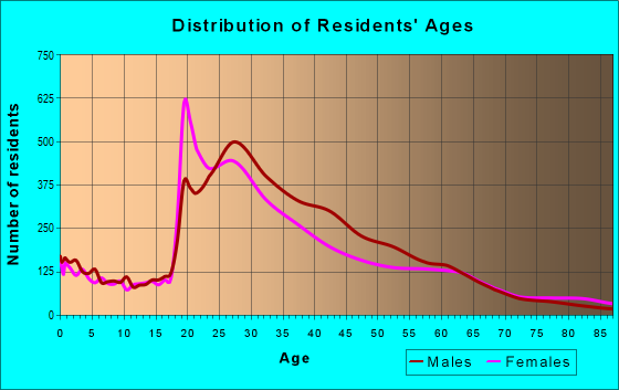 Age and Sex of Residents in zip code 98122