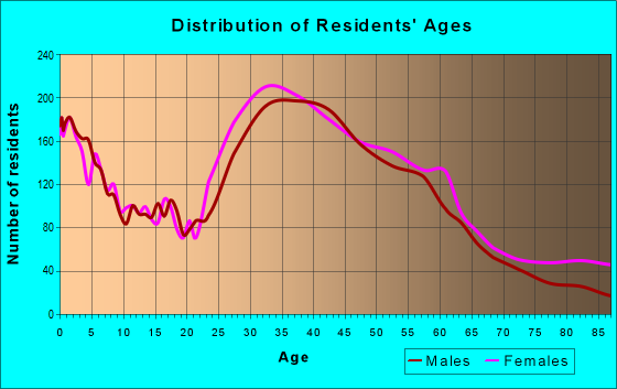 Age and Sex of Residents in zip code 98126