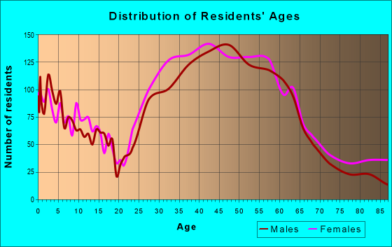 Age and Sex of Residents in zip code 98136