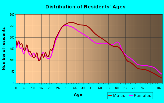 Age and Sex of Residents in zip code 98144