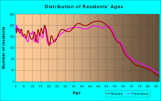 Age and Sex of Residents in zip code 98146