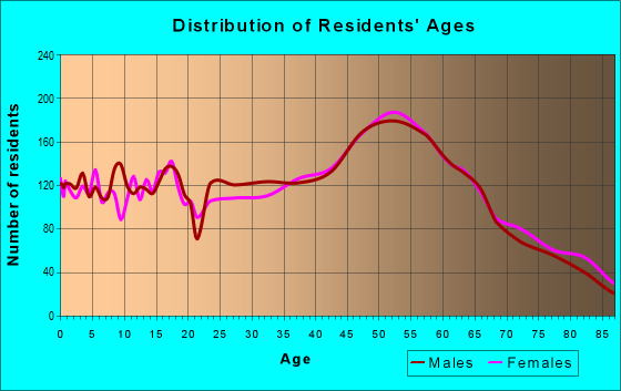 Age and Sex of Residents in zip code 98166