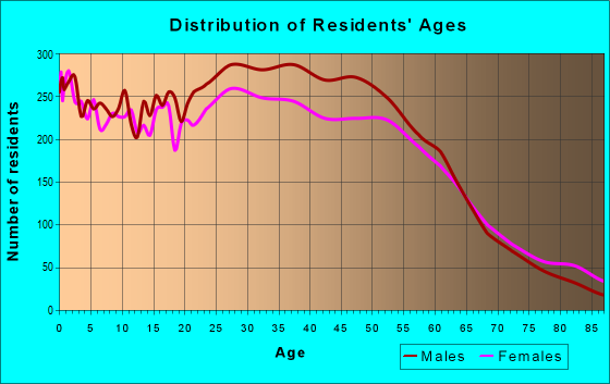Age and Sex of Residents in zip code 98168