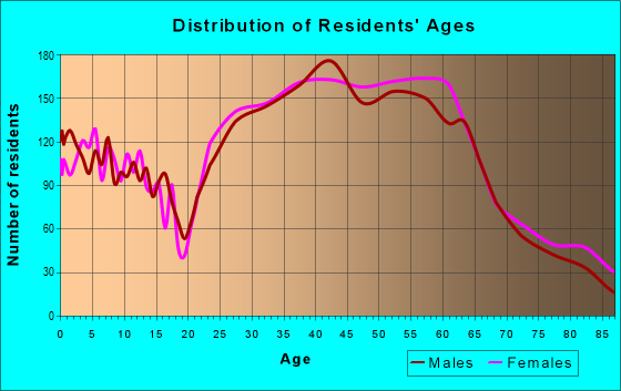 Age and Sex of Residents in zip code 98199