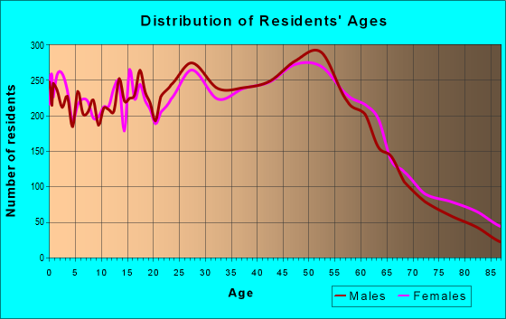 Age and Sex of Residents in zip code 98203