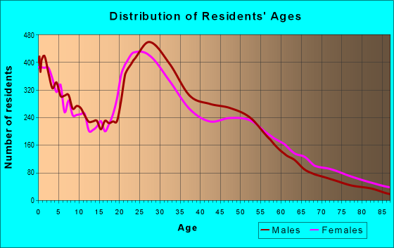 Age and Sex of Residents in zip code 98204