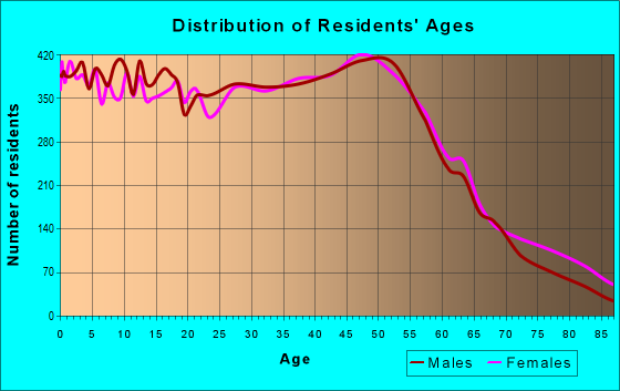 Age and Sex of Residents in zip code 98208