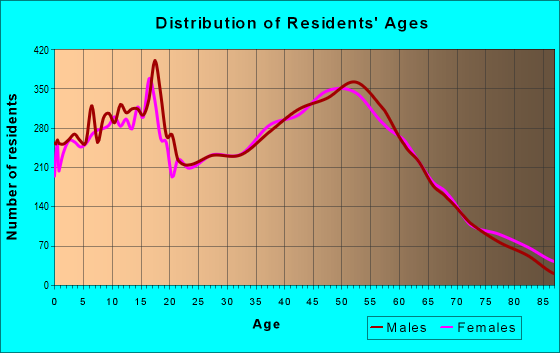 Age and Sex of Residents in zip code 98223