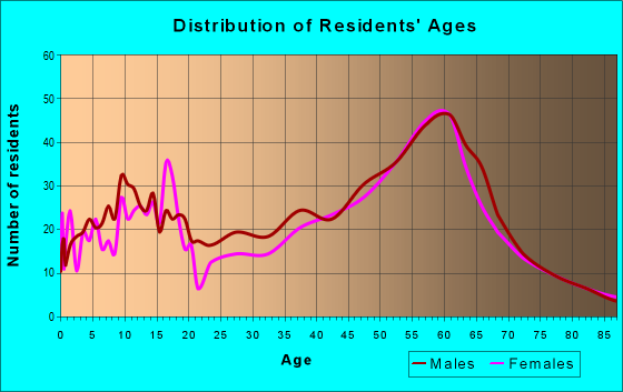 Age and Sex of Residents in zip code 98232