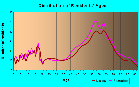 Age and Sex of Residents in zip code 98260