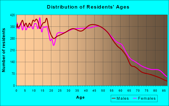 Age and Sex of Residents in zip code 98270