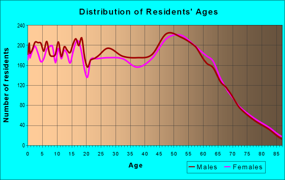 Age and Sex of Residents in zip code 98271
