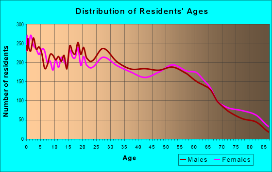 Age and Sex of Residents in zip code 98273