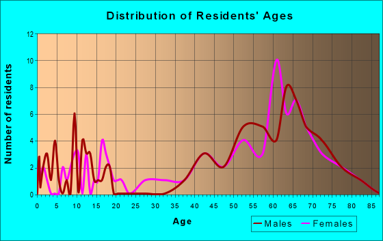 Age and Sex of Residents in zip code 98280