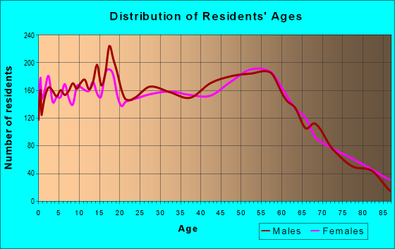 Age and Sex of Residents in zip code 98284
