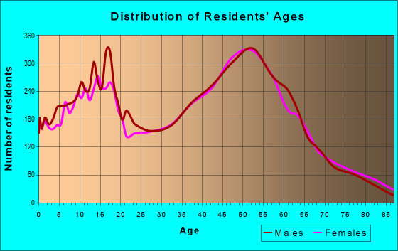 Age and Sex of Residents in zip code 98290