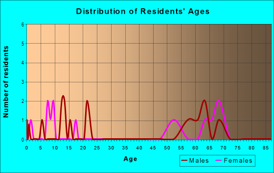 Age and Sex of Residents in zip code 98297