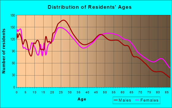 Age and Sex of Residents in zip code 98310