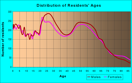 Age and Sex of Residents in zip code 98312