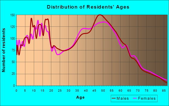 Age and Sex of Residents in zip code 98321