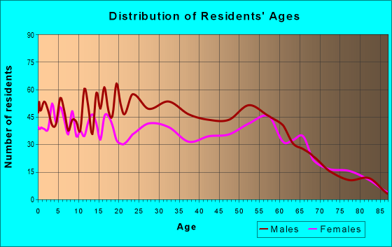 Age and Sex of Residents in zip code 98331