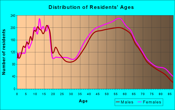 Age and Sex of Residents in zip code 98335
