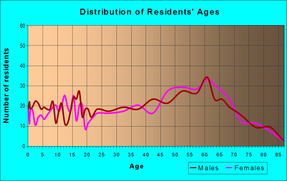 Age and Sex of Residents in zip code 98339