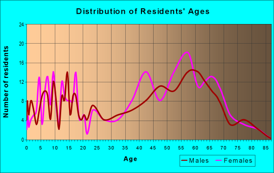 Age and Sex of Residents in zip code 98342