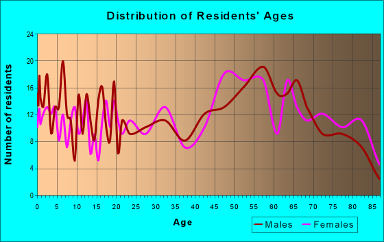 Age and Sex of Residents in zip code 98356