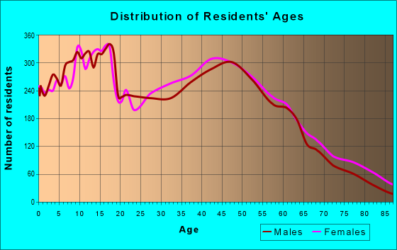 Age and Sex of Residents in zip code 98374