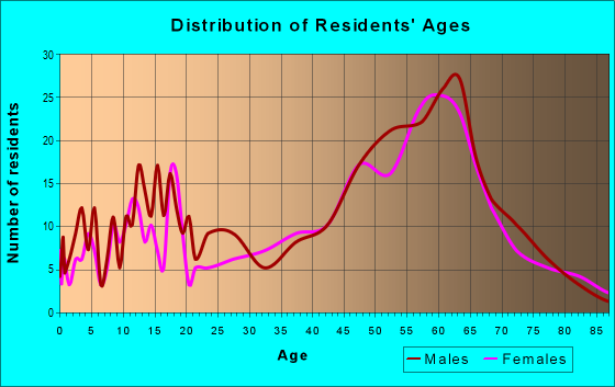 Age and Sex of Residents in zip code 98376