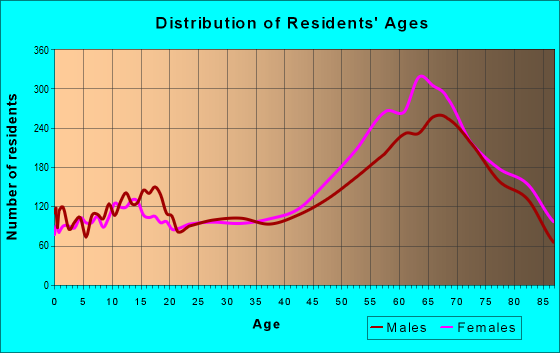 Age and Sex of Residents in zip code 98382