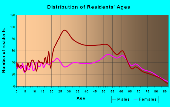 Age and Sex of Residents in zip code 98388